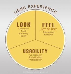 seeweb expérience utilisateur