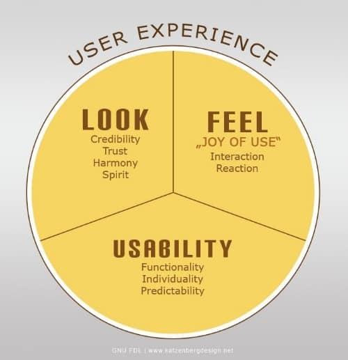 seeweb experience utilisateur
